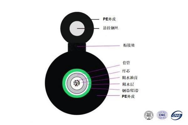 北京GYXTC8S 8字型自承式架空光缆1-144芯